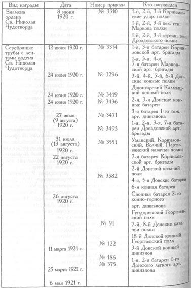 Таблица 2-1