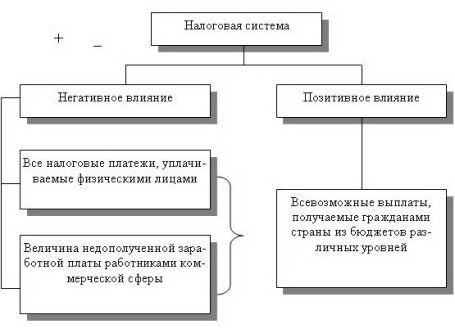 1 «Механизм влияния налоговой
