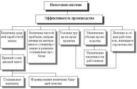 2 «Механизм влияния