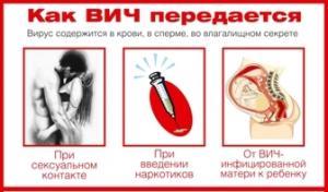 Как ВИЧ передаётся