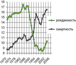 Кто оплачивает вымирание России и Украины?