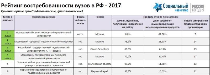 Рейтинг гуманитарных вузов России в 2017 году